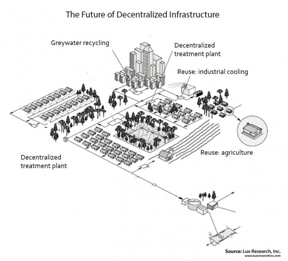 Closing the Loop - The Future of Decentralized Water