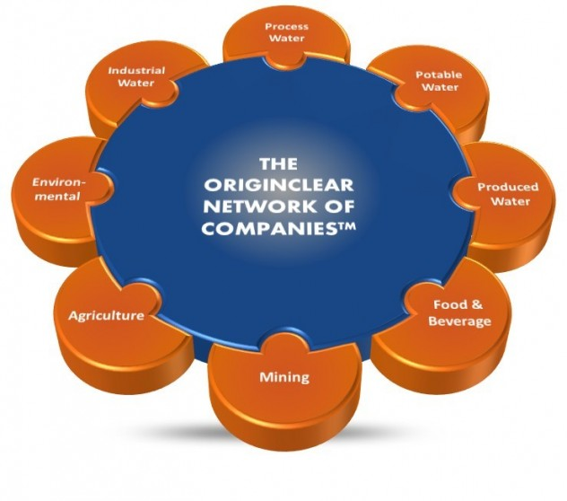 The OriginClear Network of Companies