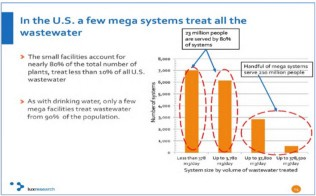 A Few Megasystems Treat All The Wastewater