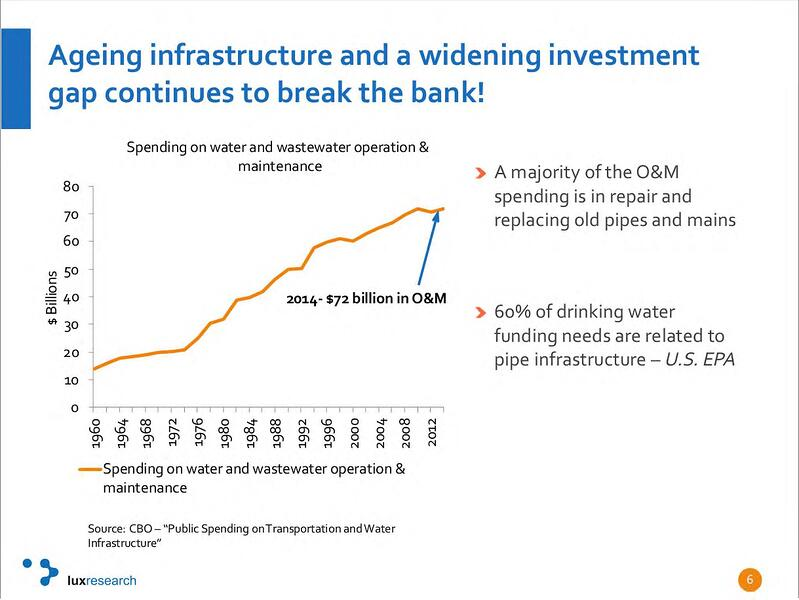 Aging infrastructure graph