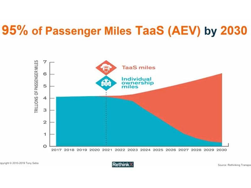 95% Passenger Miles