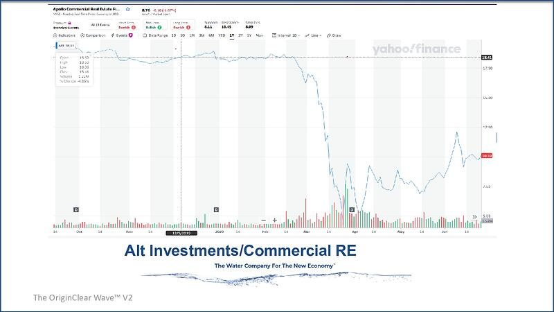 Alt investments Commercial RE