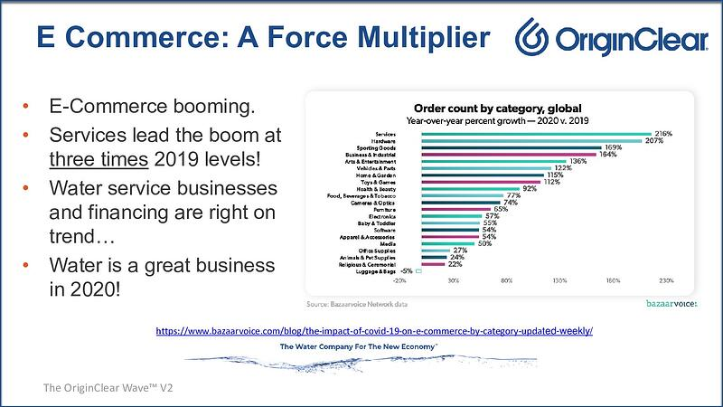 E-Commerce force multiplier