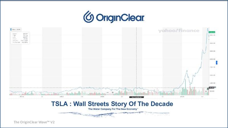 TSLA graph