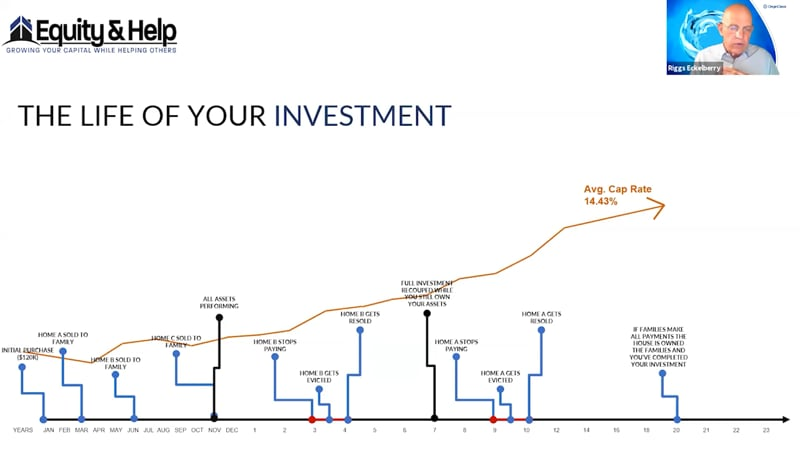 Life of Investment - WITNG