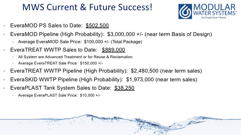 Statistical snapshot summary of the current Modular Water sales pipeline