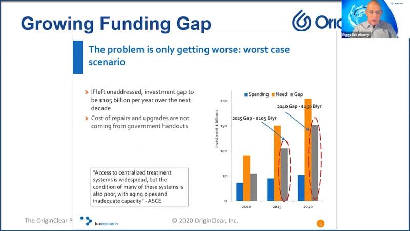 Growing Funding Gap
