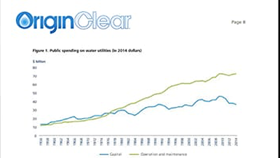 O&M rising costs for centralized water systems graph 2