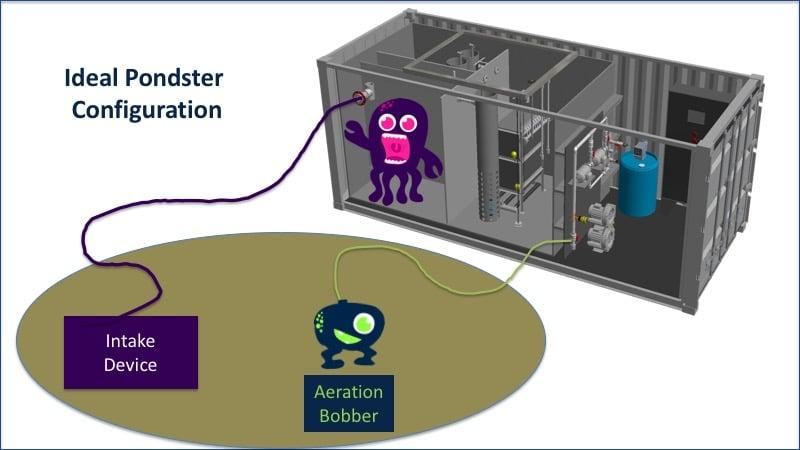 Ideal Pondster Configuration