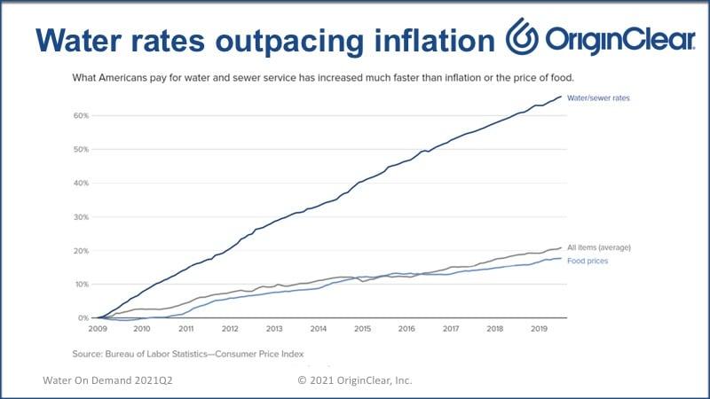 Water rates rising