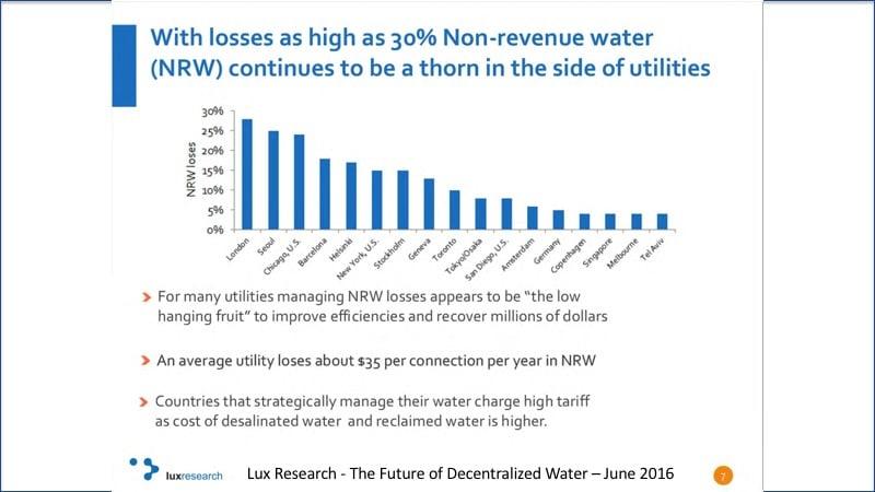 Non-Revenue Water