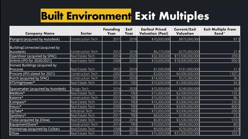 Built environment exit multiples