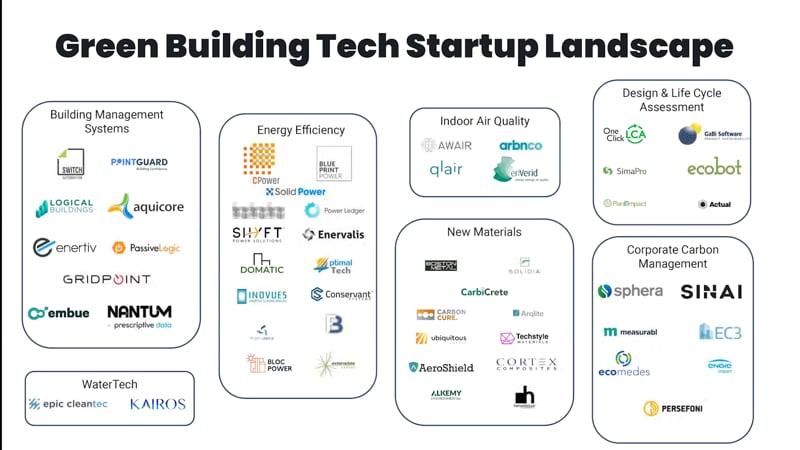 Green Building Tech startup landscape