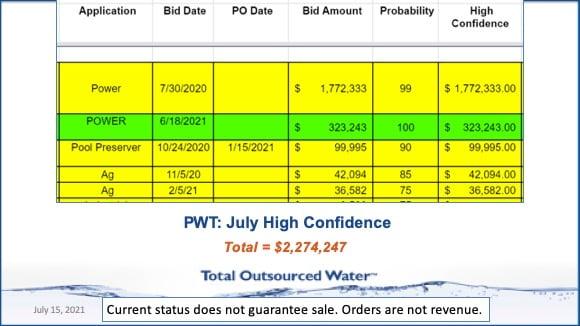 PWT July forcast