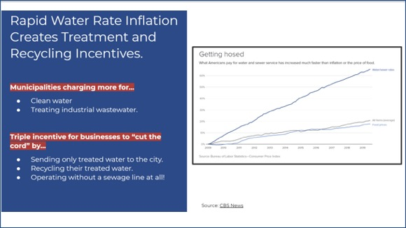 Rapid water rate inflation