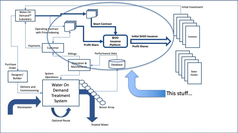 $H2O issuances platform