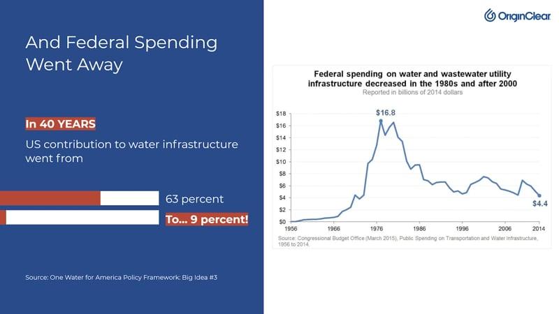 Fed Spending