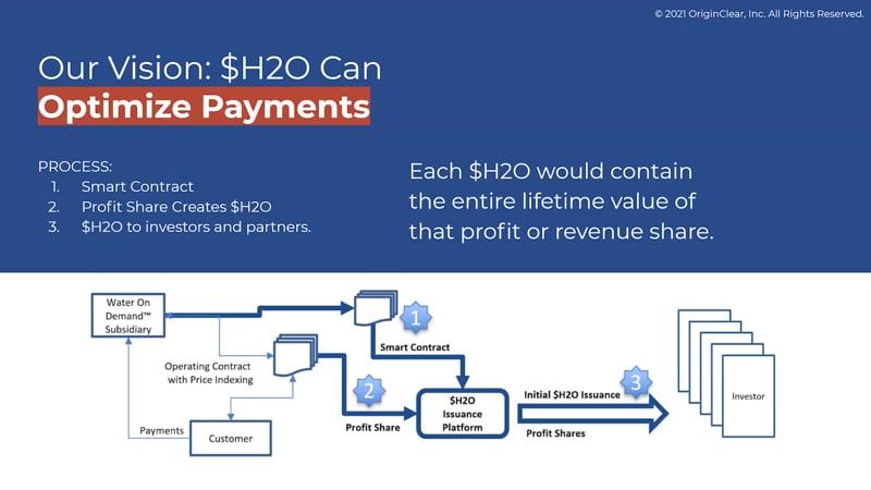 Optimize payments