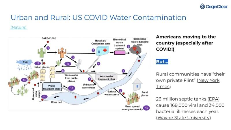 US COVID Water contamination