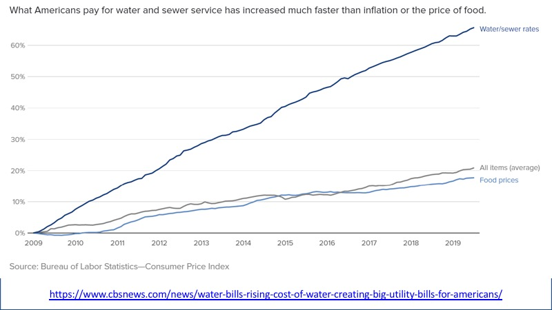 rising water and sewer prices graph