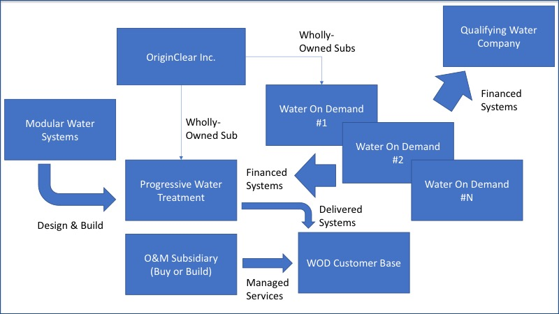 WOD diagram