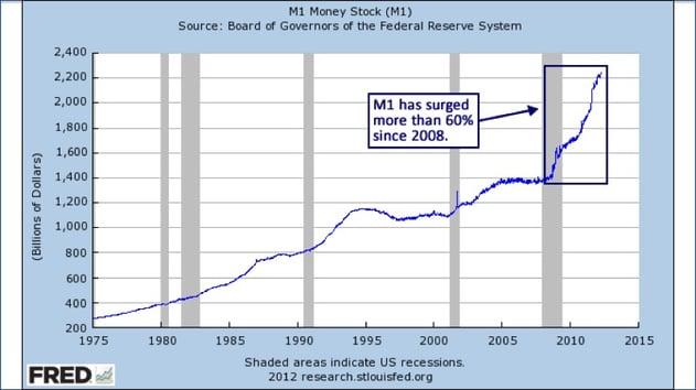 M-1 Money stock