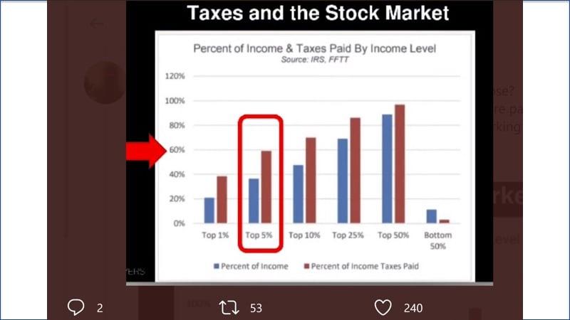 Taxes and stock market