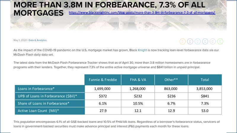 3.8M in Forebearance