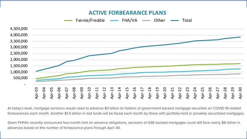 Active Forebearance plans