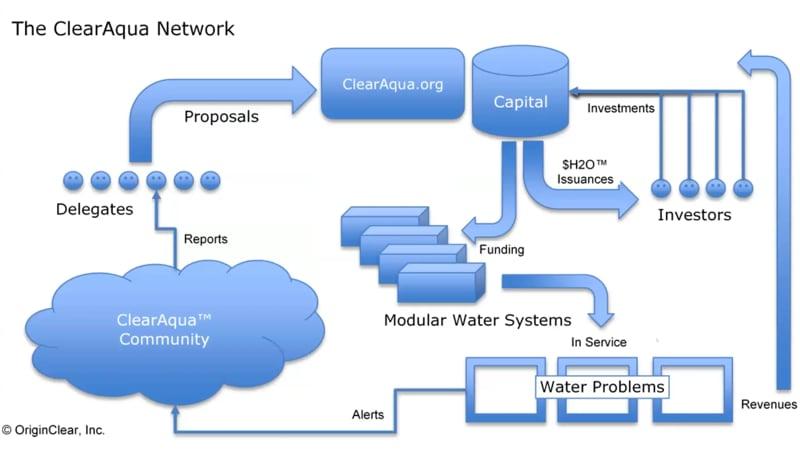 ClearAqua Network