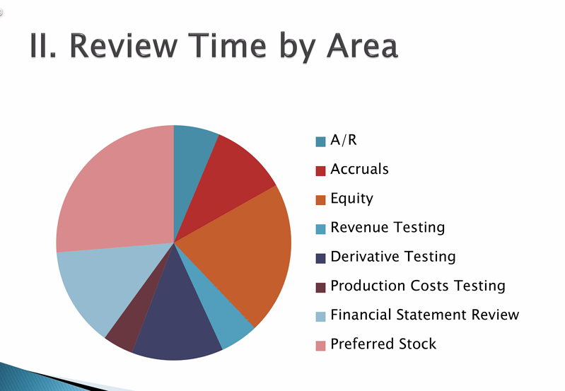 Review Time by Area