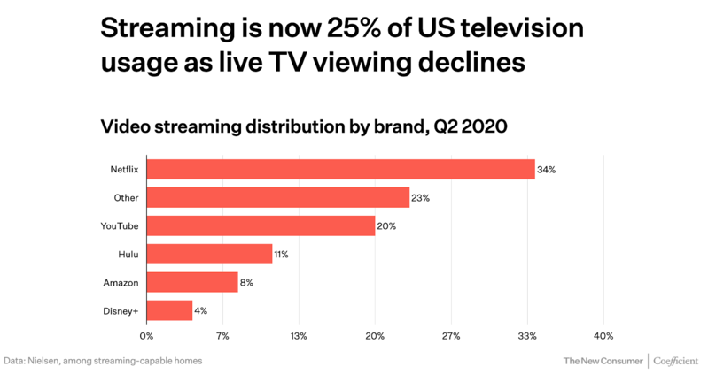 Unbundling TV