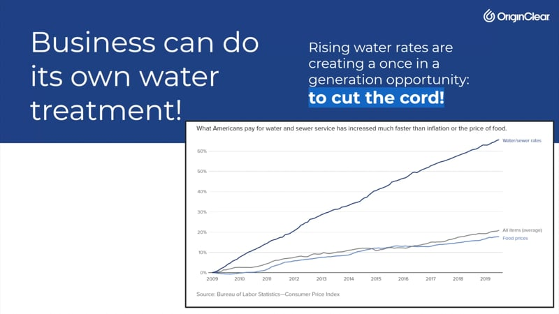 Water rates graph
