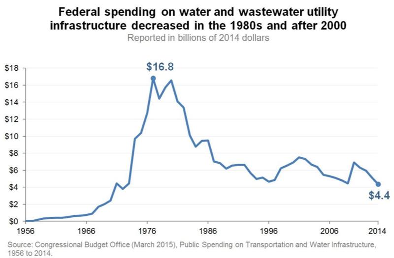 Fed spending on WWT