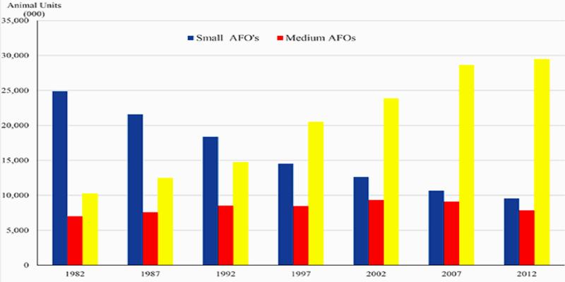 CAFO Growth Chart 2