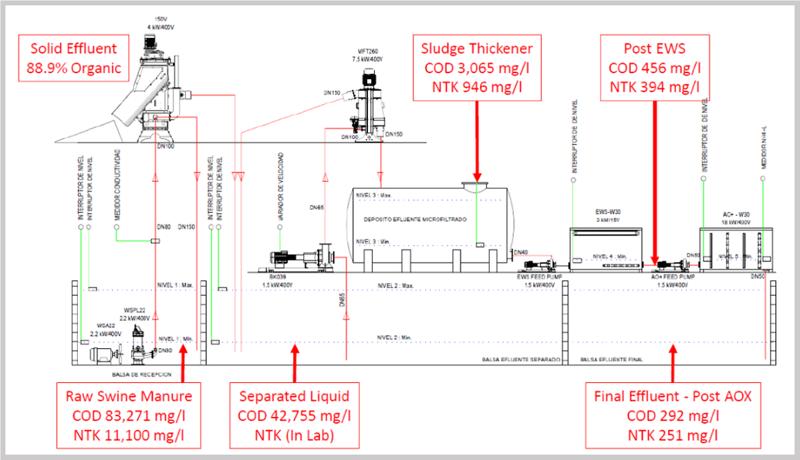 Depuporc System Chart 2-1
