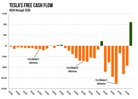 tesla-cash-flow-3q18-800x574-580x416