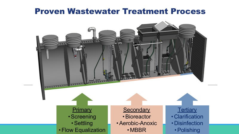 MWS WWTP treatment process stages